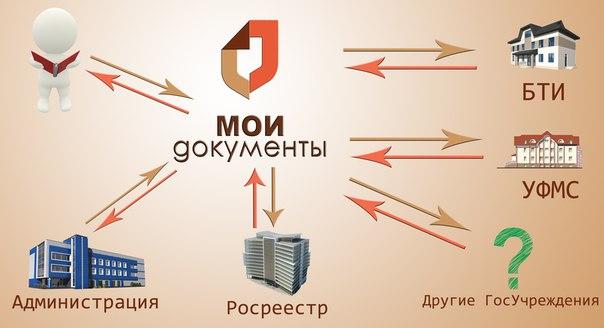 Изображение - Порядок получения выписки из рееста егрн через мфц vupiska-iz-EGRP-5