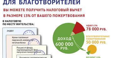 получение налогового вычета в мфц