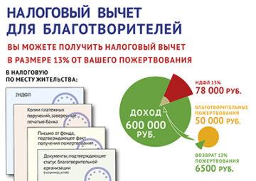 Налоговый вычет на целевой кредит